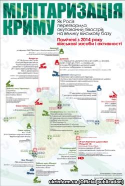 МИД Украины представил в ООН статистику милитаризации Крыма за 4 года (+инфографика)