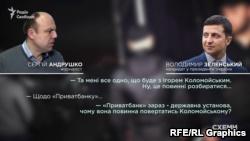 Зеленский о ПриватБанке: «Почему Коломойскому должны возвращать государственное учреждение?»
